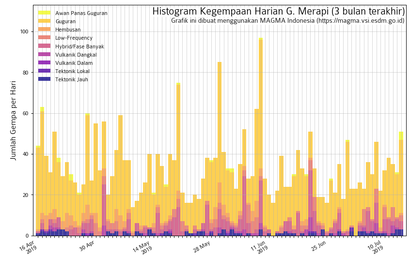 Merapi - seismicity on 14.07.2019 - Doc. Magma Indonesia