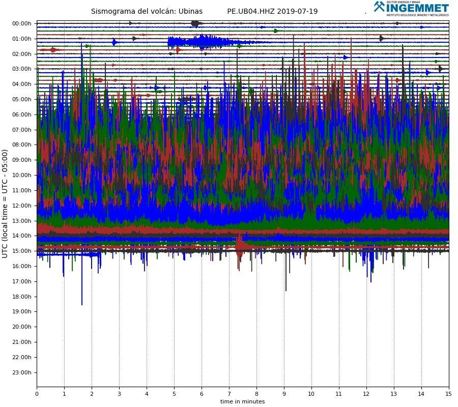 Ubinas - seismogram between 0h and 16h on 19.07.2019 - Doc.Ingemmet