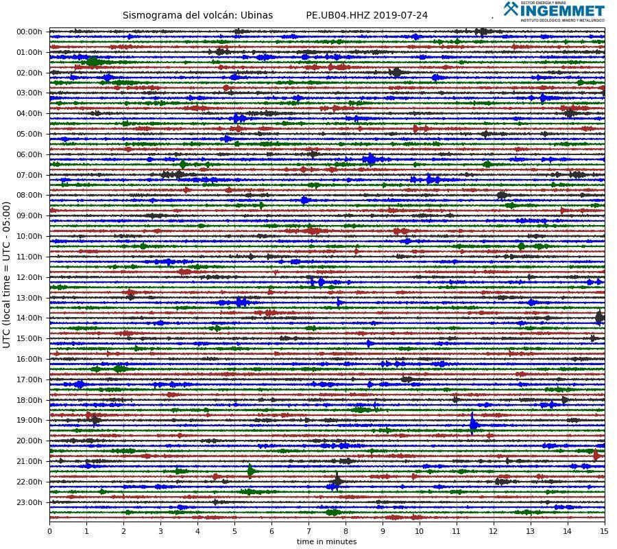Ubinas - sismicité du 24.07.02019 (séismes LP et hybrides) - Doc. Ingemmet