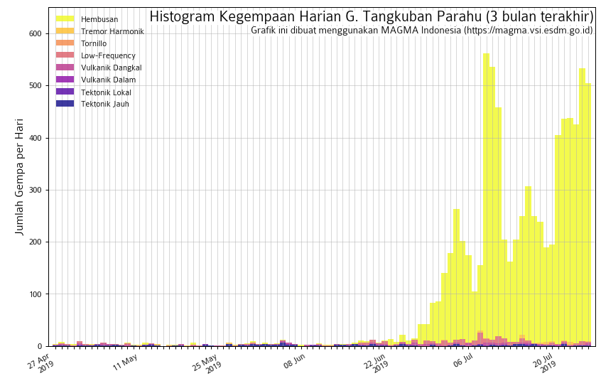 Tangkuban Perahu - modification of seismicity from the end of June 2019 - Doc. Magma Indonesia