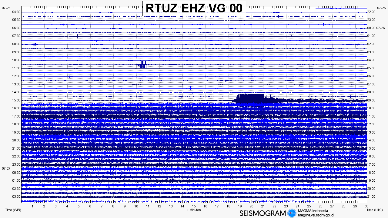 Tangkuban Perahu - seismogram from 26 to 27.07.2019 / 3h30 Doc. Magma Indonesia