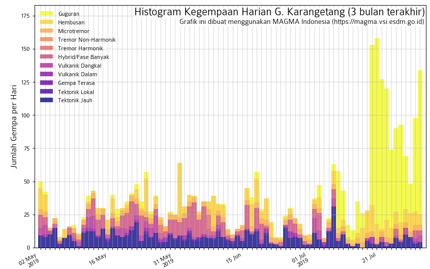 Karangetang - seismicity at 30.07.2019 - increase in the number of collapse earthquakes since 21.07 (in yellow, on the right of the document) - Doc. Magma Indonesia