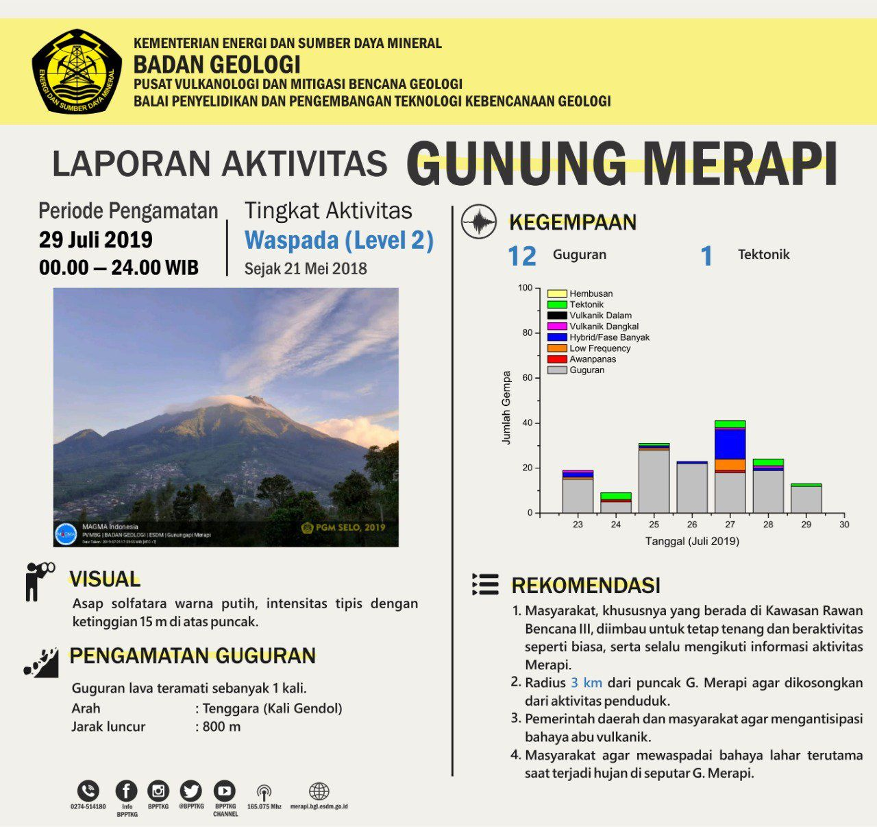 Merapi - summary table of the activity of the day of 29 July 2019 - Doc. BPPTKGBPPTKG