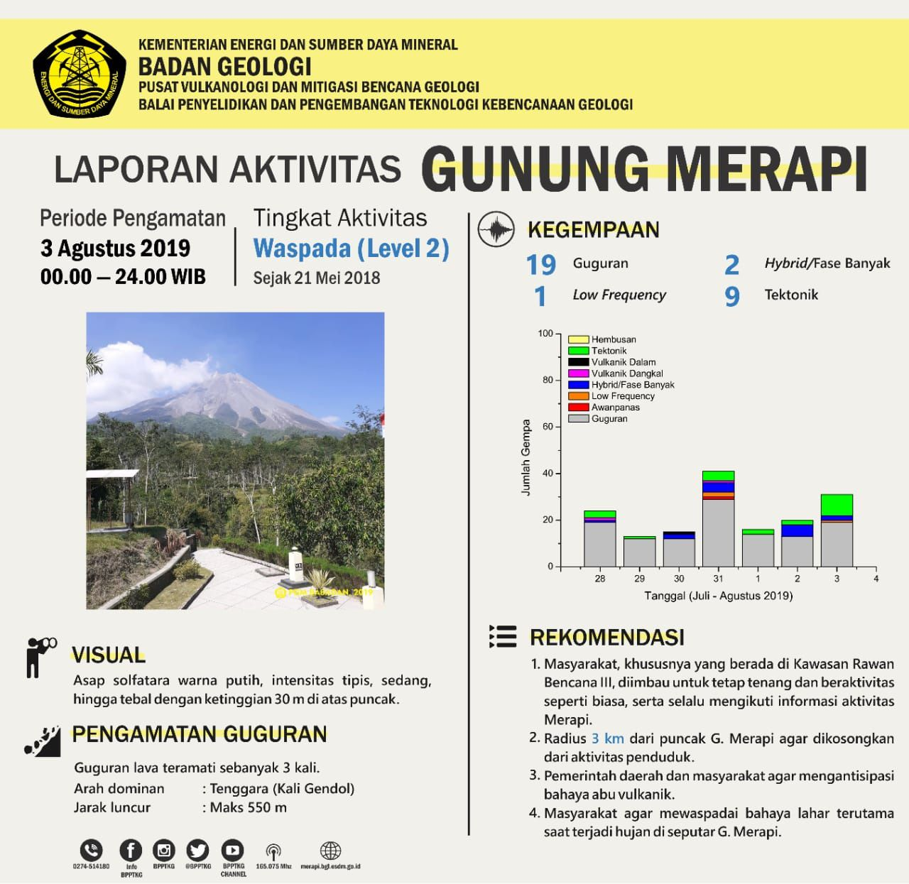 Merapi - activity summary of the 03.08.2019 / 00-24h WIB - Doc.BPPTKG