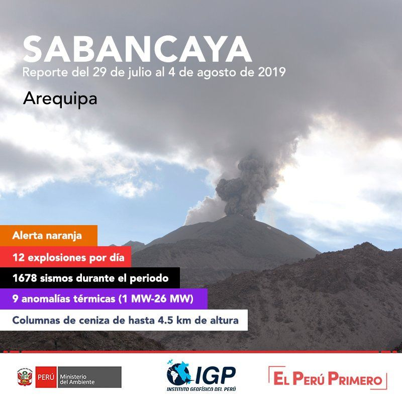 Sabancaya - summary of the activity from 29.07 to 04.08.2019 - Doc. IG Peru
