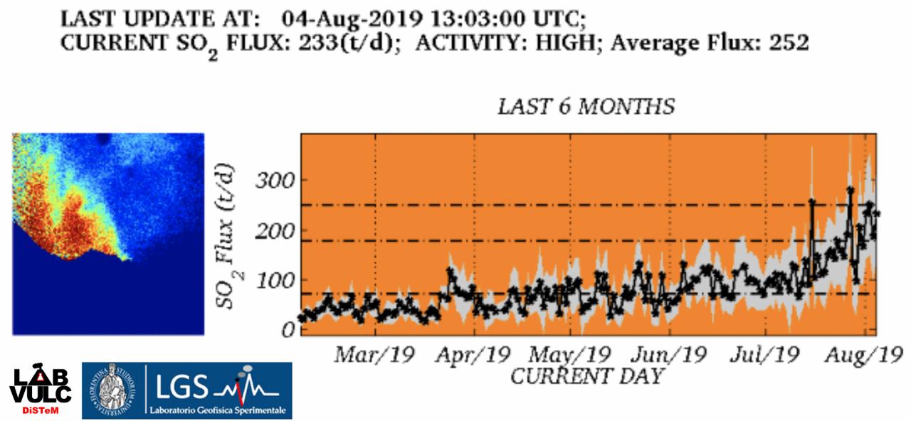 Stromboli   - tendances du flux de SO2 en augmentation depuis mi-juillet - Doc. LGS 04.08.2019