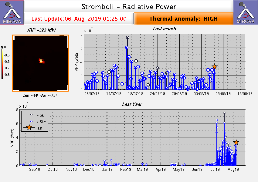 Stromboli - thermal anomalies on 06.08.2019 - Doc. Mirova