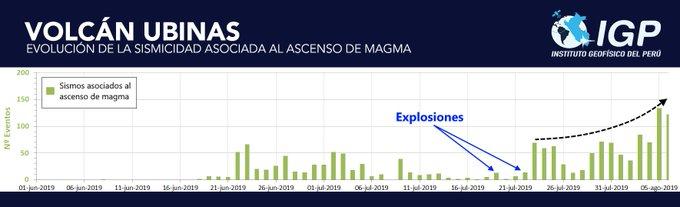 Ubinas - seismicity associated with rise of magma - Doc. PGI 06.08.2019
