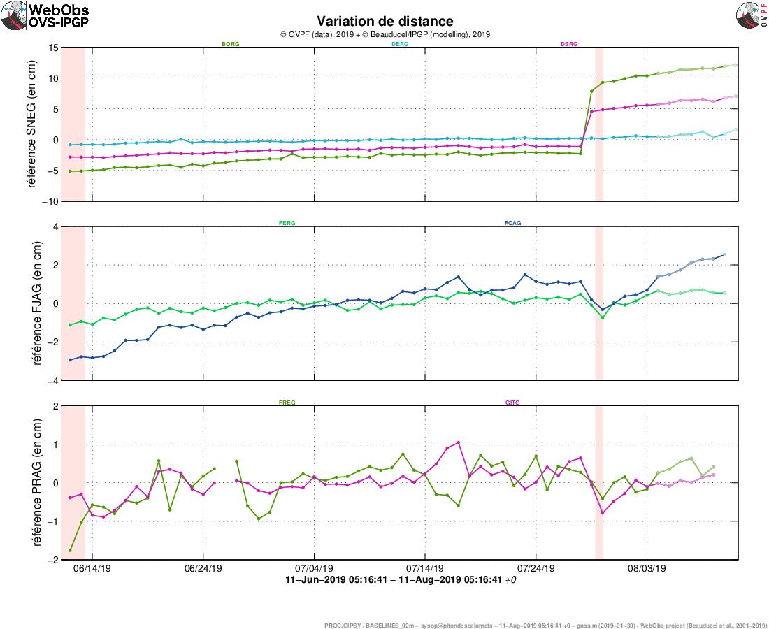 Piton de La Fournaise - 11.08.2019 / 05h16 - Illustration de la déformation sur 2 mois. Sont ici représentées des lignes de base (variation de distance entre deux récepteurs GPS) traversant l'édifice du Piton de la Fournaise, au sommet (en haut), à la base du cône terminal (au milieu) et en champ lointain (en bas) (cf. localisation sur les cartes associées). Une hausse est synonyme d'élongation et donc de gonflement du volcan;inversement une diminution est synonyme de contraction et donc de dégonflement du volcan. Les éventuelles périodes coloriées en rose clair correspondent aux éruptions. - Doc.OVPF