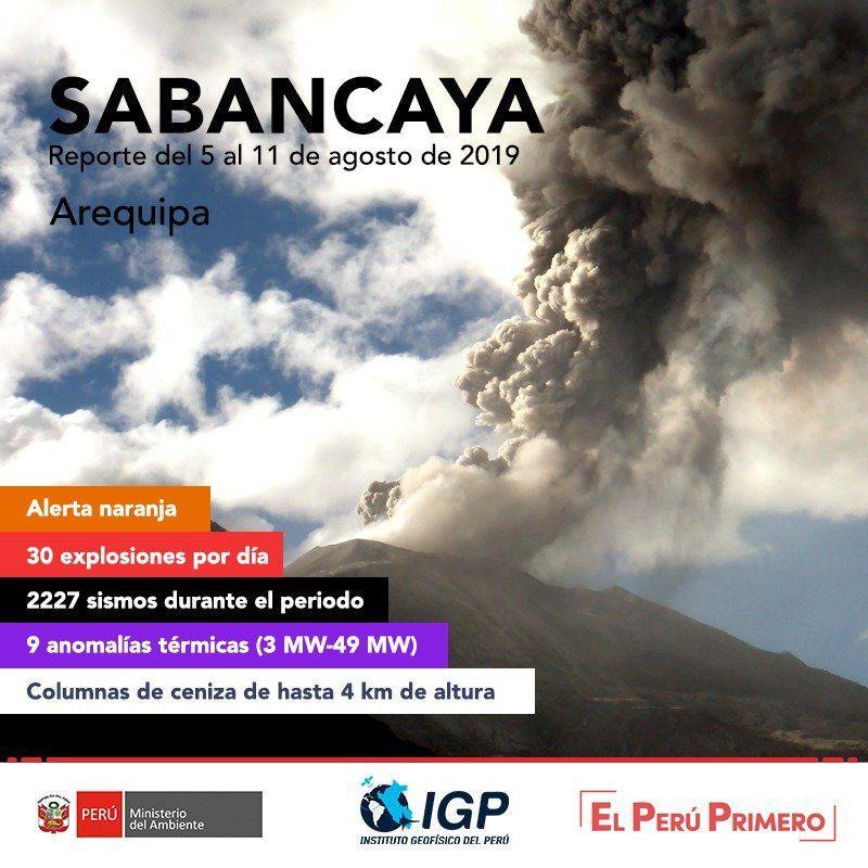 Activité de La Fournaise, de l'Ubinas, du Sabancaya et du Nevados de Chillan.