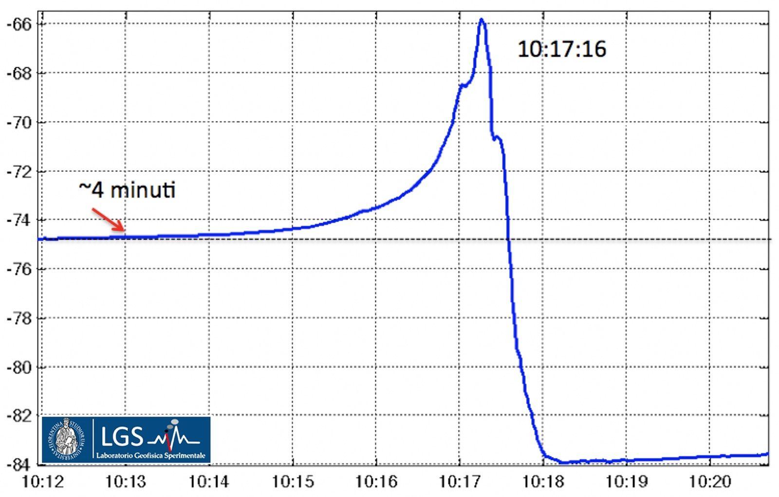 Stromboli - Inclinaison enregistrée à la station OHO le 28.08.2019  - LGS / Laboratorio di Geofisica Sperimentale dell'Università di Firenze - Dipartimento di Scienze della Terra