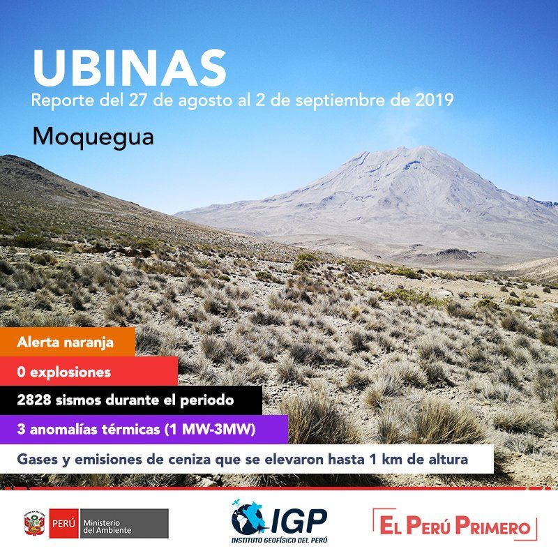 Ubinas - summary of volcanic activity of the week from 27.08 to 02.09.2019 - Doc. IG Peru