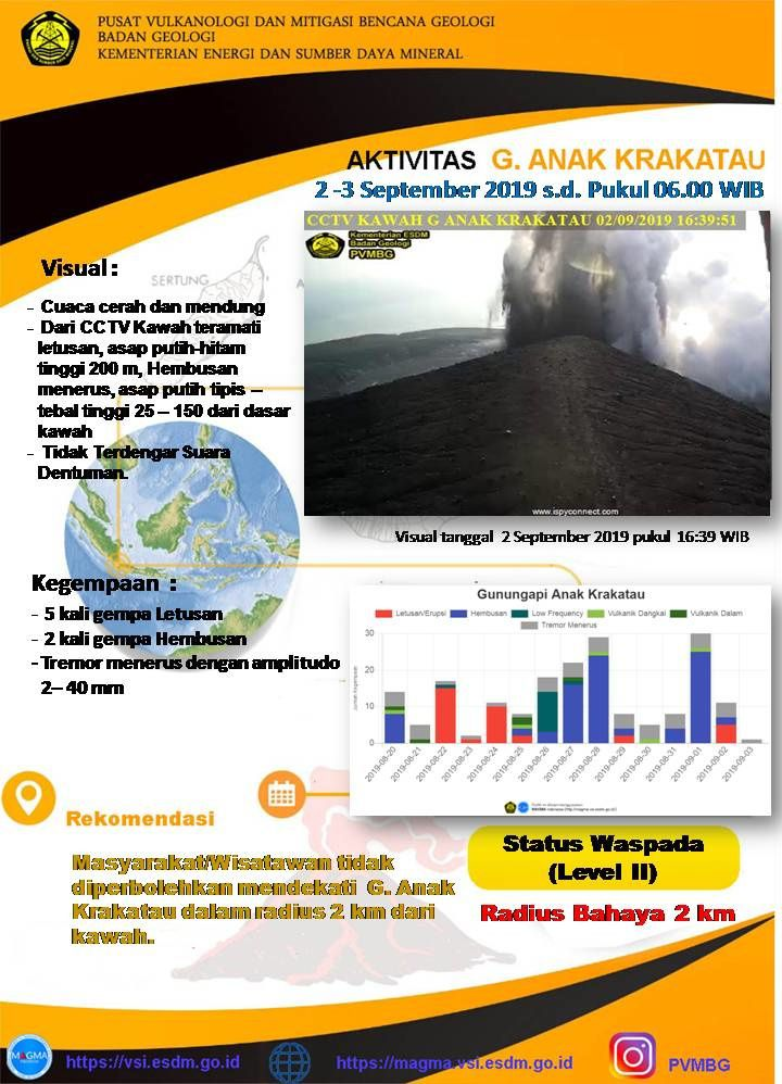 Krakatau - summary of activities of 2-3.09.2019 - Doc. PVMBG
