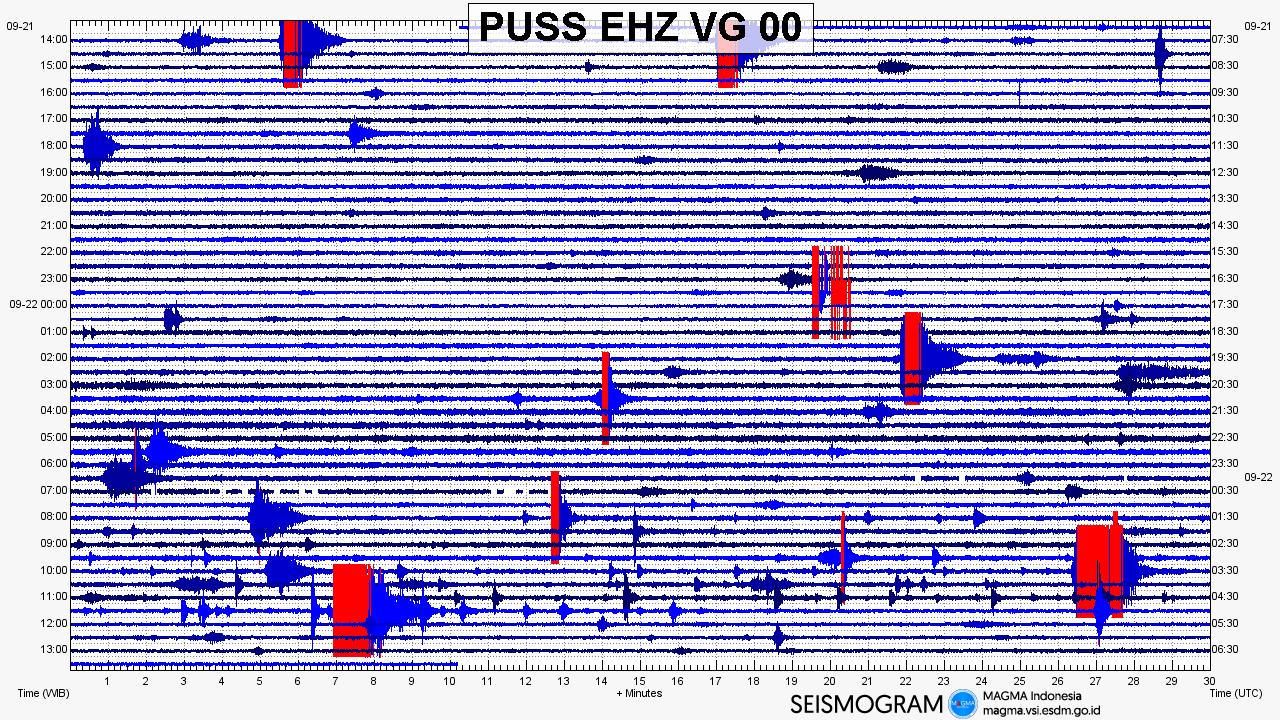 Merapi - seismogram of 22.09.2019 - Doc.Magma Indonesia