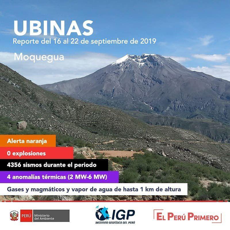 Ubinas - summary of activities between 16 and 22.09.2019 - Doc. I.G.Peru