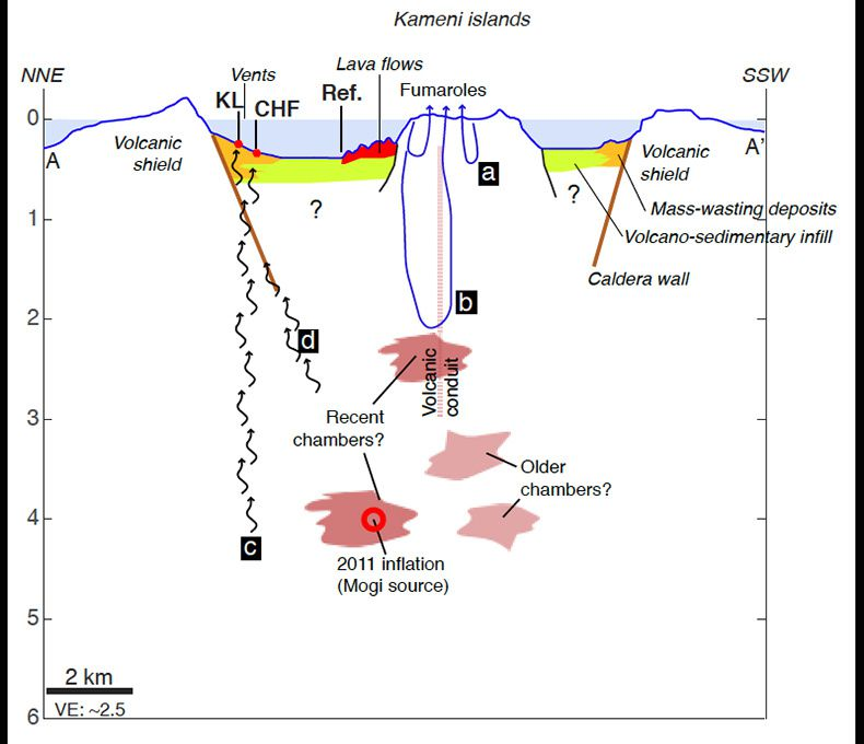 Santorini - possible sources and transfer of magmatic  CO2 and He into the caldera - Doc. Moreira & al. 05