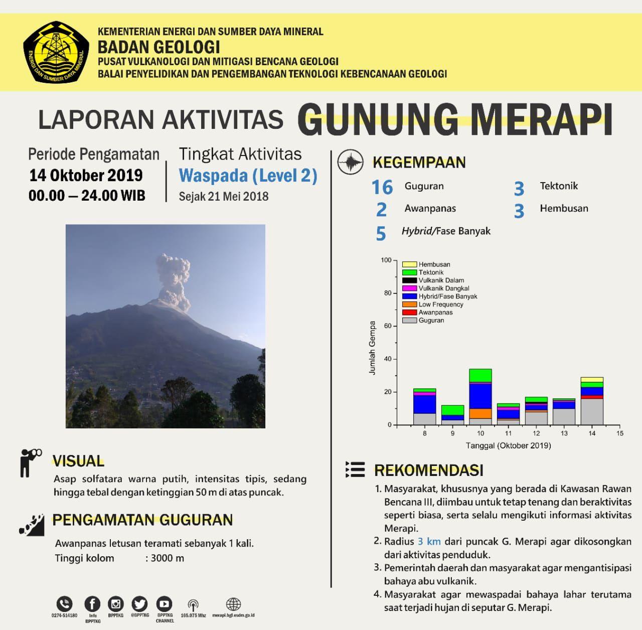 Merapi - résumé de l'activité du 14.10.2019 - Doc.PVMBG / BPPTKG