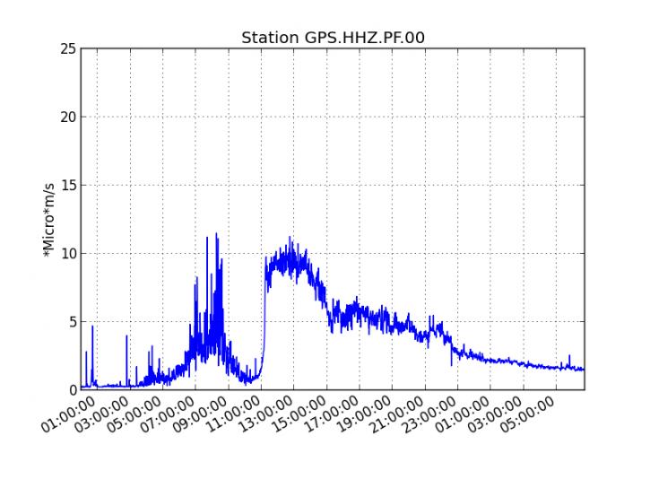 Piton de La Fournaise - Evolution du RSAM (indicateur du trémor volcanique et de l'intensité de l'éruption) entre 04h00 (00h00 UTC) le 25 octobre et le 26 octobre à 10h55 (06h55 UTC) sur la station sismique de GPS. (© OVPF/IPGP)