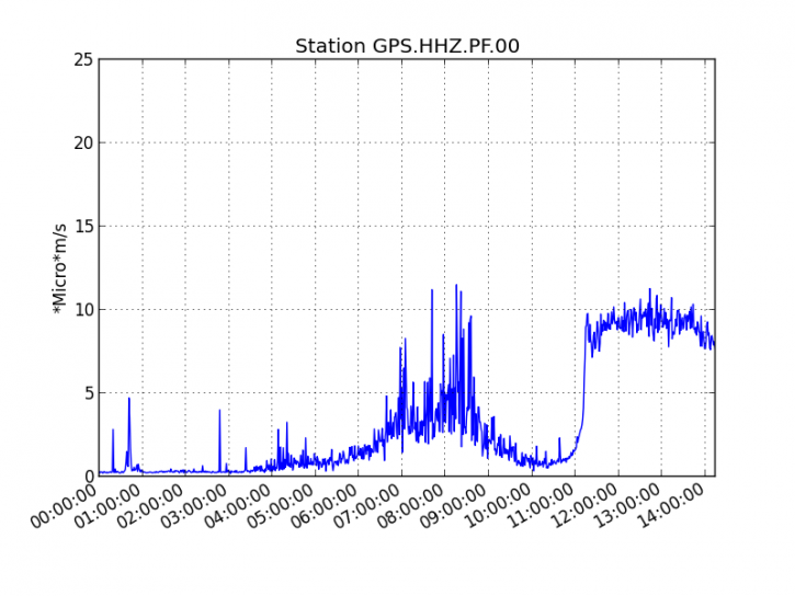 Piton de la Fournaise - Evolution of the RSAM (indicator of the volcanic tremor and the intensity of the eruption) between 04h00 (00h00 UTC) on October 25 and 18h24 (14h24 UTC) on October 25, 2019 on the seismic station GPS, station the closest to the eruptive site. - Doc. OVPF