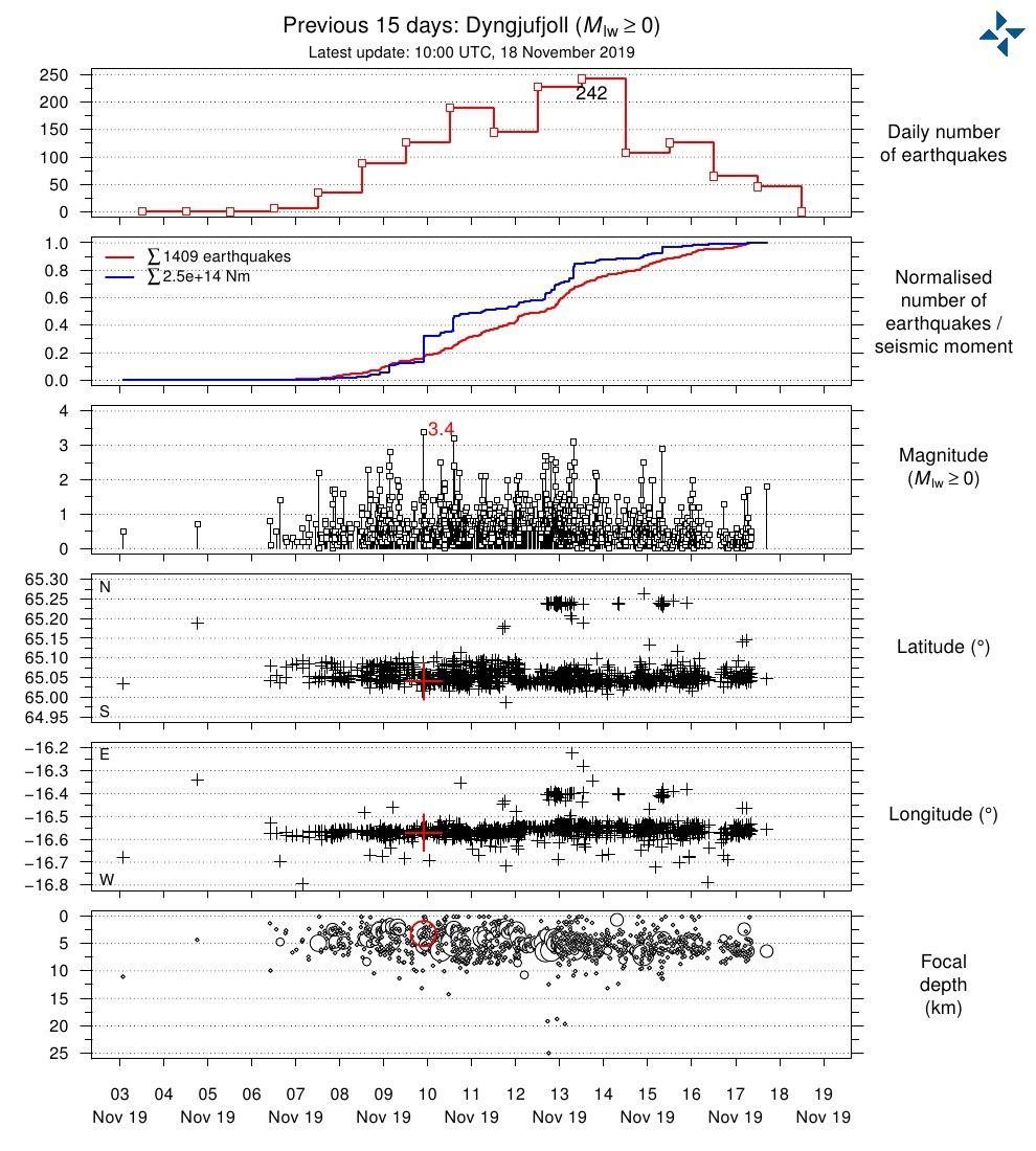 Askja - caractéristiques de l'essaim sismique sur 15 jours, actualisé au 18.11.2019 - Doc. Vedur.is