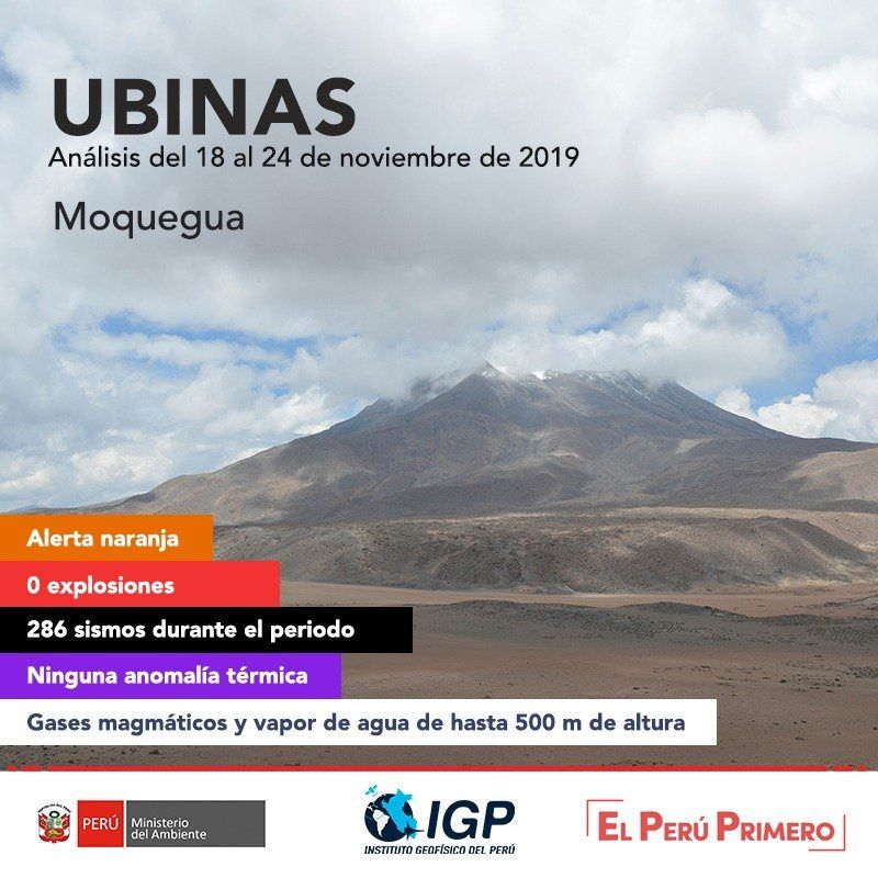 Ubinas - activity between 18 and 24 November 2019 - Doc. IG Peru