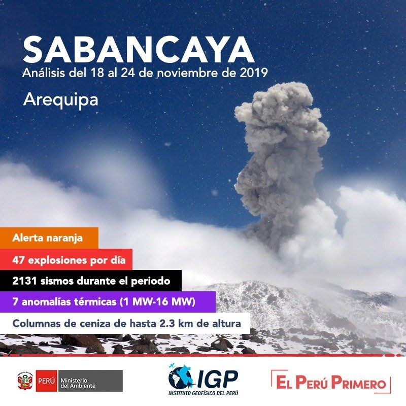 Sabancaya - activity between 18 and 24 November 2019 - Doc. IGPeru