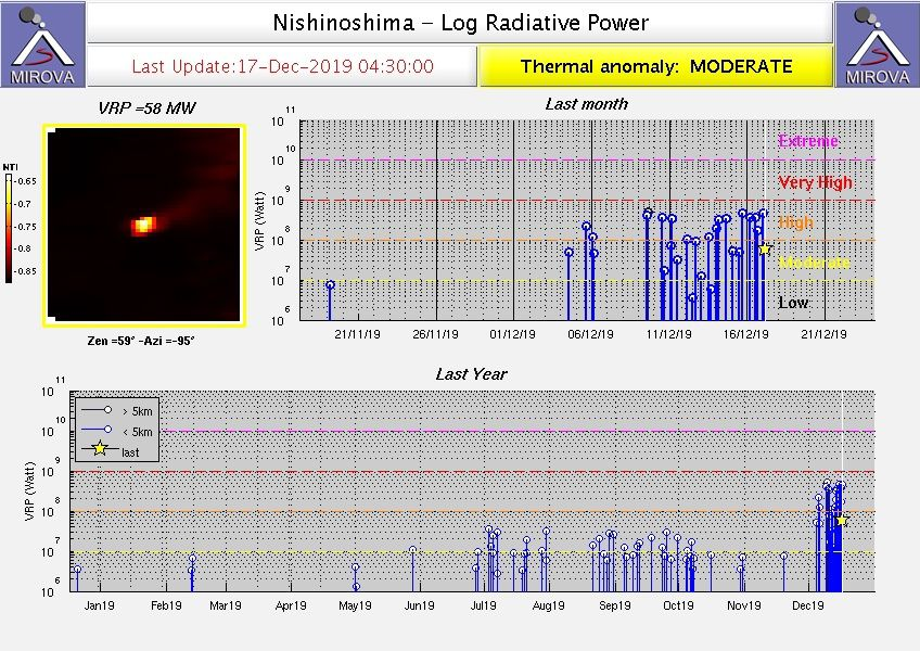 Nishinoshima - anomalies thermiques au 17.12.2019 / 04h30 - Doc.Mirova Modis