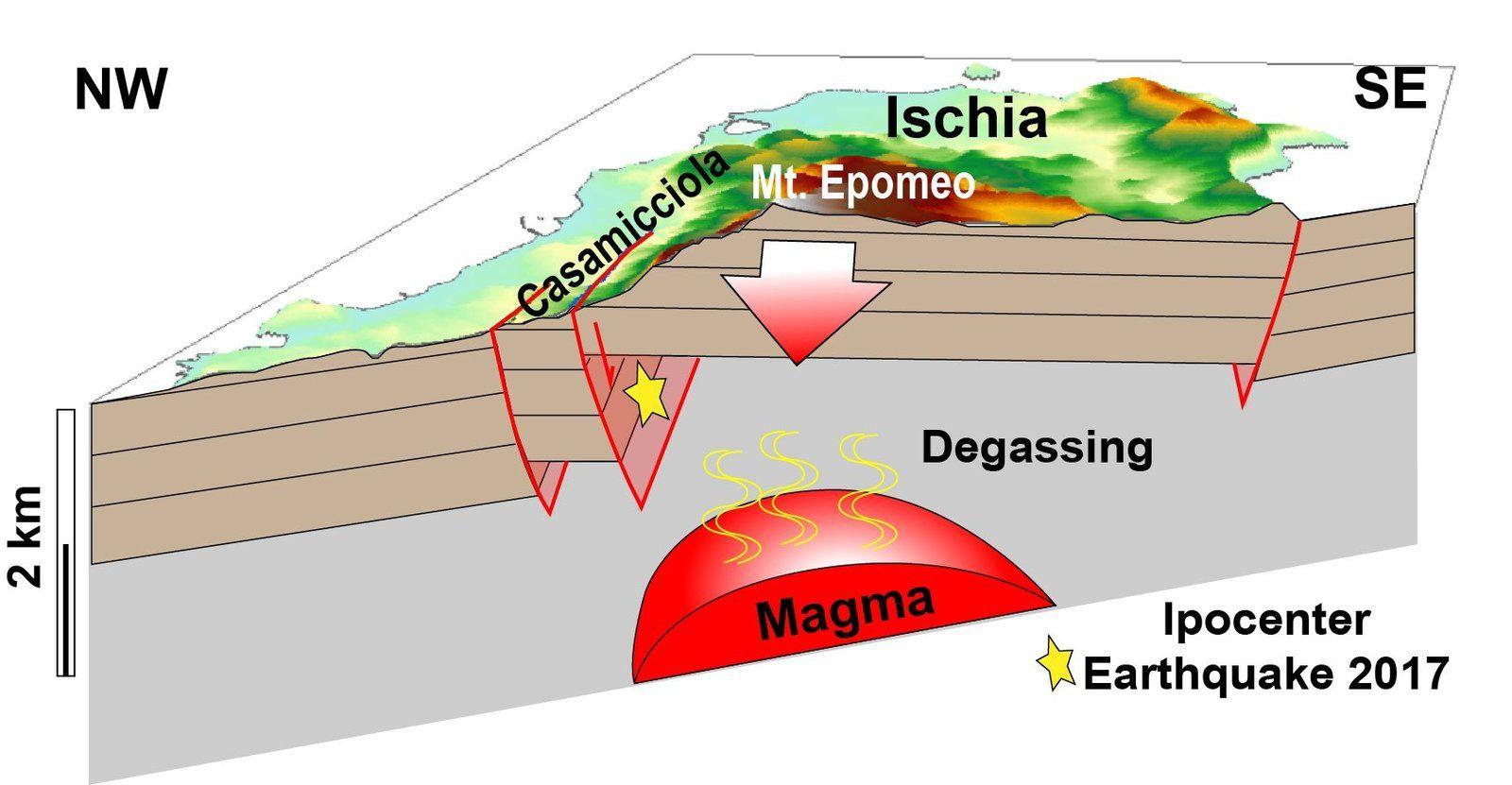 Ischia 2019 - schéma explicatif de la cause des séismes - via INGVvulcani