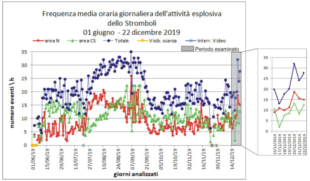 Stromboli - average daily hourly frequency of explosive activity between June 1 and December 22, 2019 - the period described is in the gray frame and the box on the right; the northern zone showed higher activity - Doc. INGV Vulcani