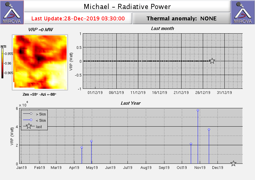 Mt. Michael - thermal energy pulses during 2019 - Doc. Mirova on 28.12.2019 / 03:30 a.m.