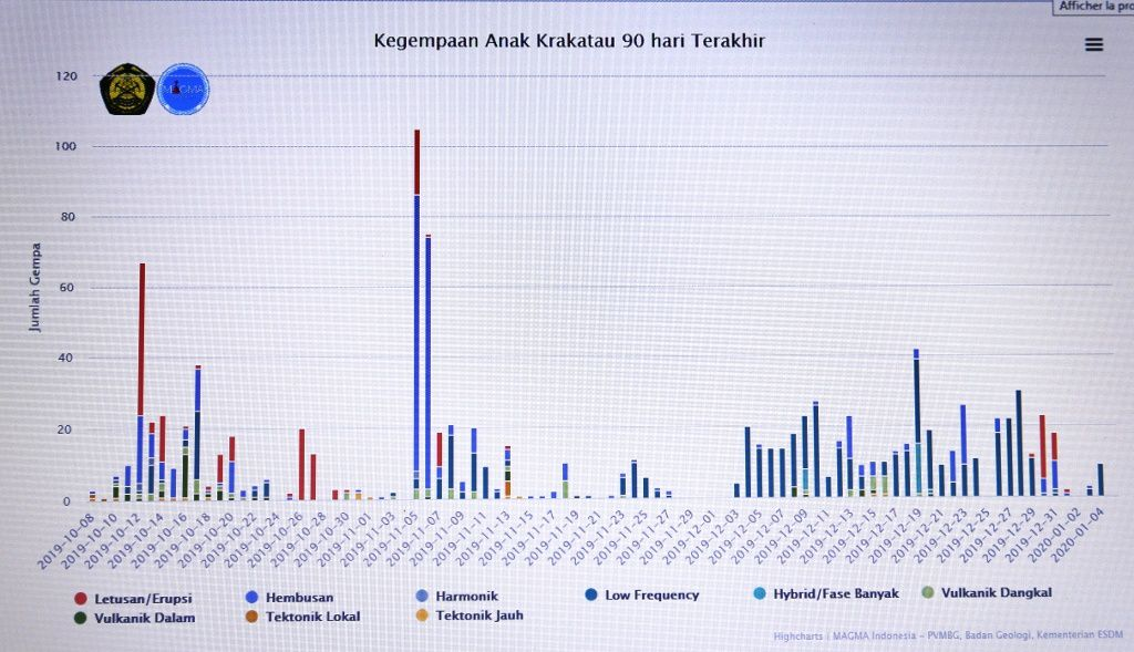 Anak Krakatau - seismicity at 04.01.2020 - Doc. Magma Indonesia