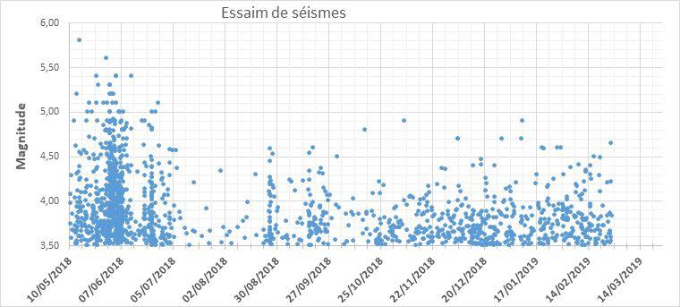 Mayotte - essaims sismiques 2018-2019  - Doc. archivés / BRGM