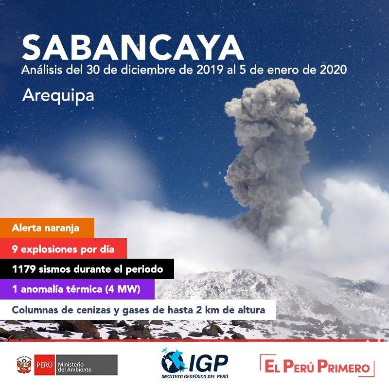 Sabancaya  - résumé d'activité du 30.12.2019 au 05.01.2020 - doc.  IG Peru