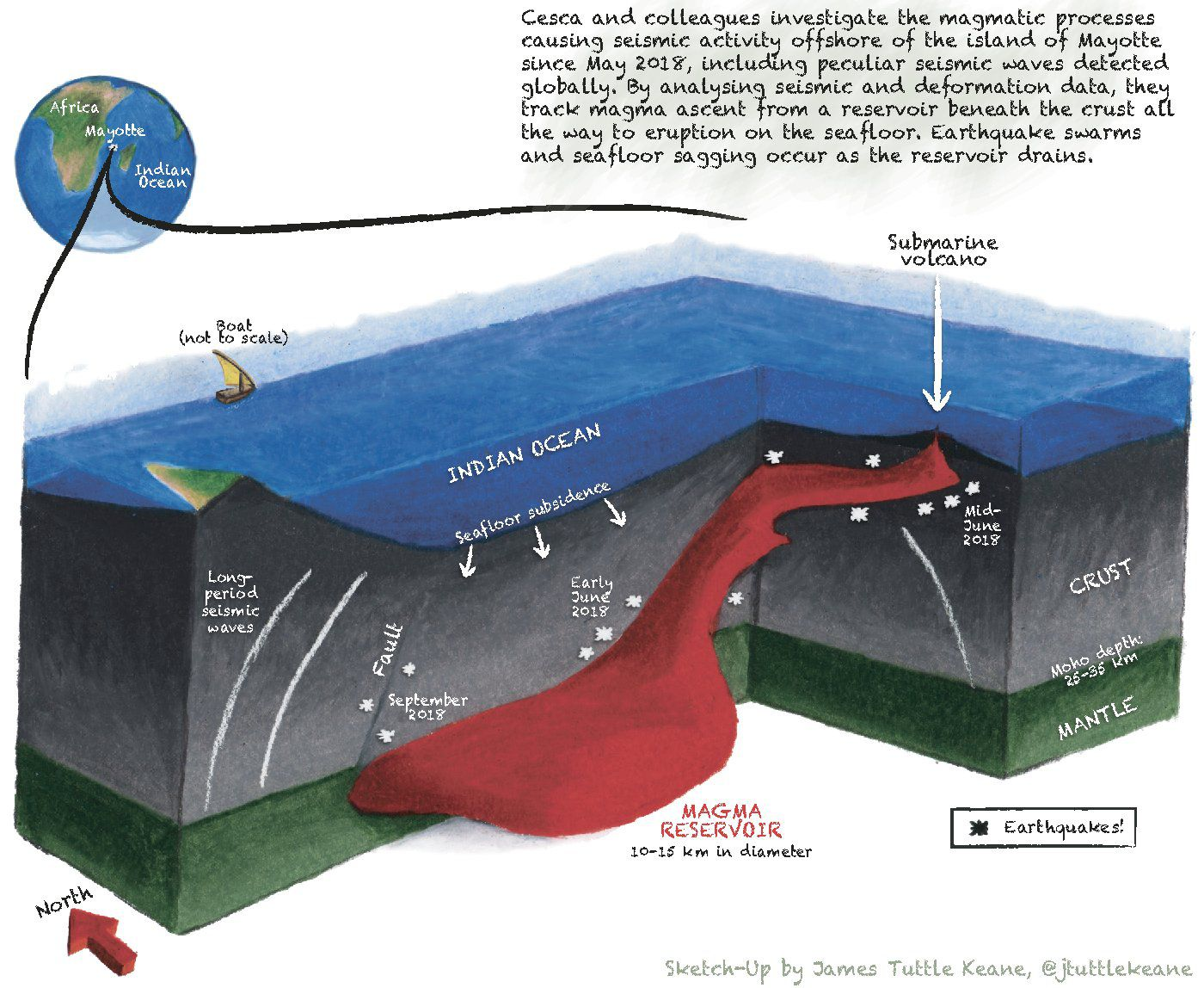 Sketch of the deep magma reservoir and the ascending path of magma to form a new underwater volcano. Different types of seismic and surface deformation accompany the four identified phases of agitation. Doc. CESCA ET AL. 2019, NATURE GEOSCIENCE