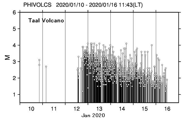 Taal - earthquakes from 10 to 16 January 2020 - Doc.Phivolcs