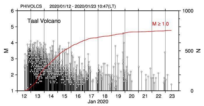 Taal - magnitude des  séismes entre le 12 et le 23.01.2020 / 10h47 loc.  - Doc. Phivolcs