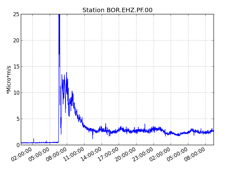 Piton de La Fournaise - tremor at 11.02.2020 / 08h - Doc. OVPF