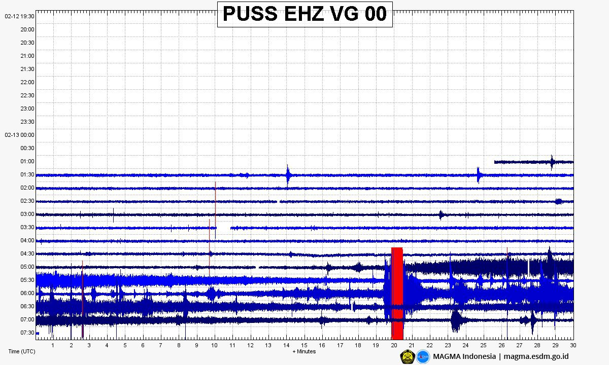 Merapi - seismogram of the eruption of 13.02.2020 - Doc. Magma Indonesia