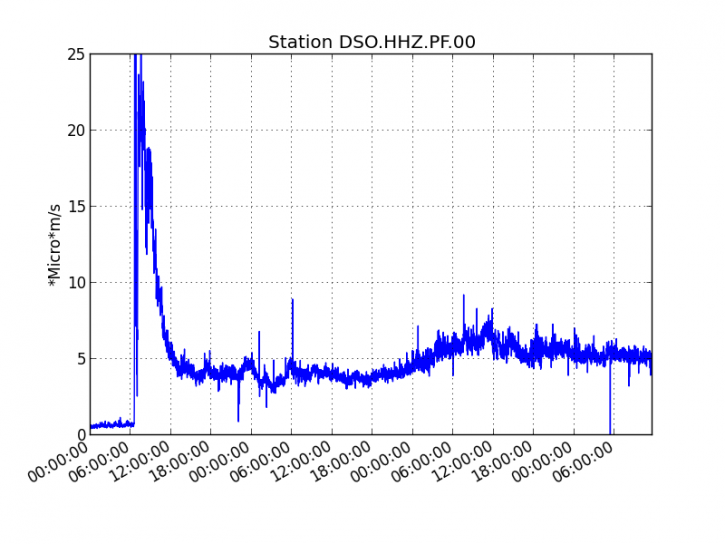 Piton de La Fournaise - Evolution of the RSAM (indicator of the volcanic tremor and the intensity of the eruption) between 02/10/2020 and 02/13/2020 3:45 p.m. local time (11:45 UT) on the seismic station DSO located at summit of the volcano. (© OVPF / IPGP).
