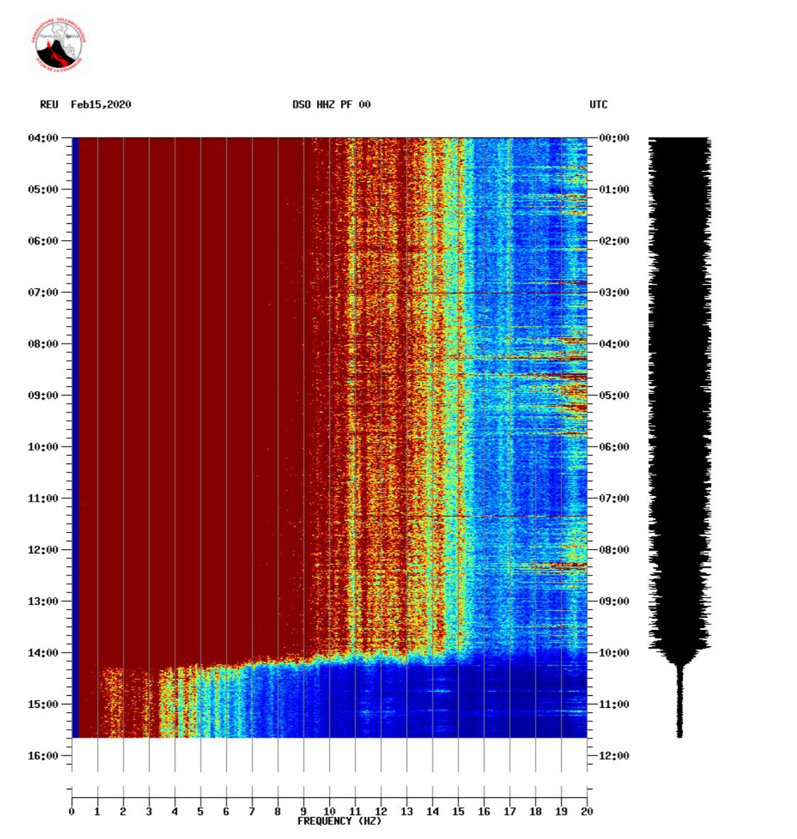 Piton de La Fournaise - Spectrogram showing the evolution of the spectrum of the seismic signal (indicator of the volcanic tremor and the intensity of the eruption) between 02/10/2020 and 02/15/2020 3.30 p.m. local time (11.30 a.m. UT ) on the DSO seismological station located at the top of the volcano. (© OVPF / IPGP)