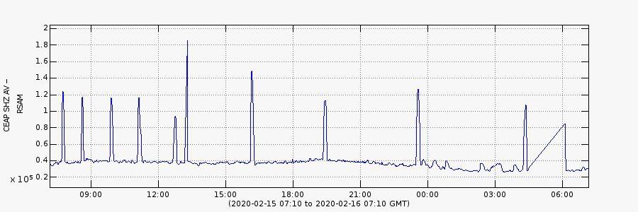 Semisopochnoi - RSAM 15.02.2020 / 07h10 GMT et 16.02.2020 /  07h10 GMT  -  Doc. AVO /  CEAP_SHZ_AV_5 (3)