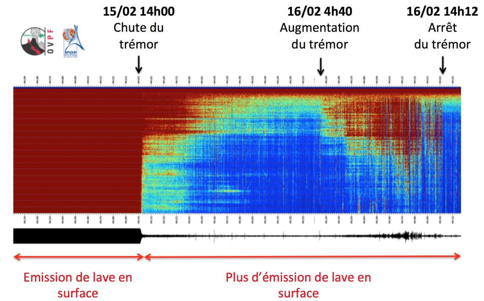 Piton de La Fournaise - Spectrogram showing the evolution of the seismic signal between 02/15/2020 and 02/16/2020 4:00 p.m. local time (12:00 p.m. UT) on the FLR seismological station located on the eastern flank of the volcano. (© OVPF / IPGP)