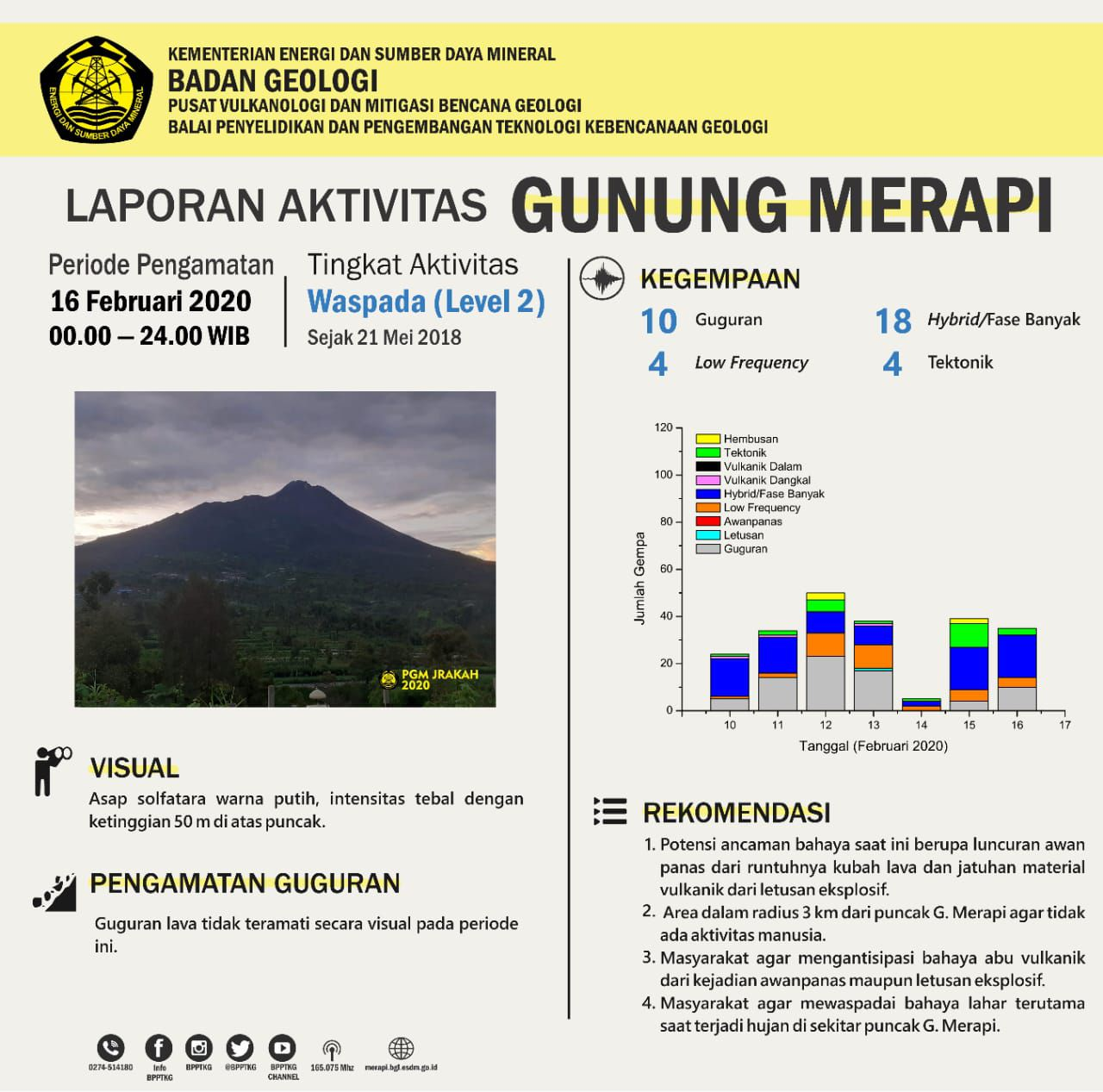 Merapi - summary of the activity from 16.02.2020 / 00h - 24h