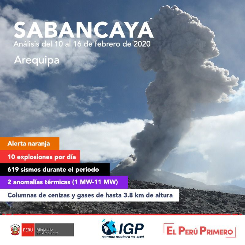 Sabancaya - summary of activity for the period from 10 to 16.02.2020 - Doc. I.G.Peru