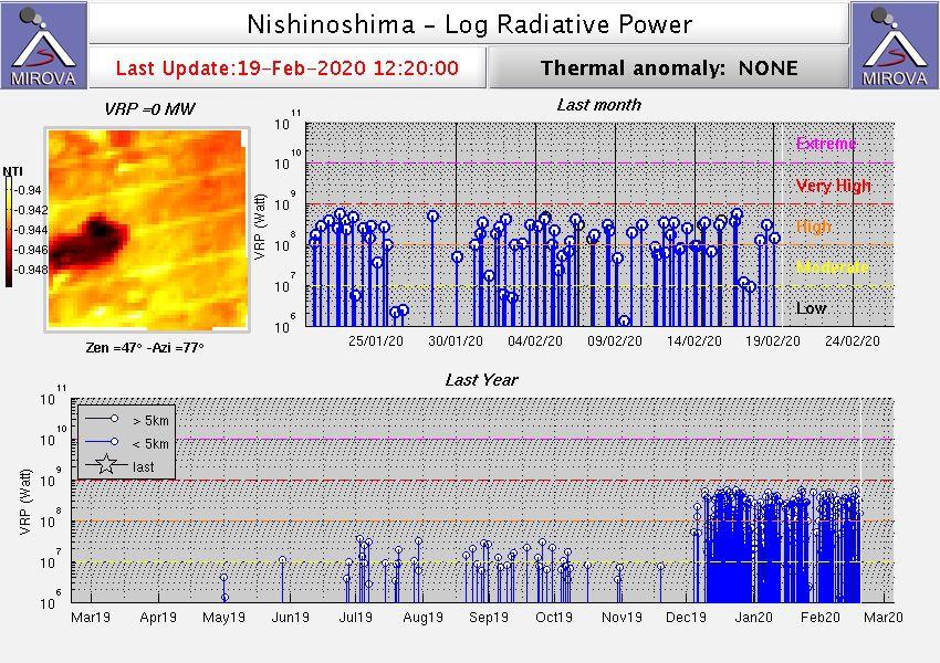 Nishinoshima - thermal anomalies on 19.02.2020 / 12:20 pm - Doc. Mirova_MODIS_logVRP