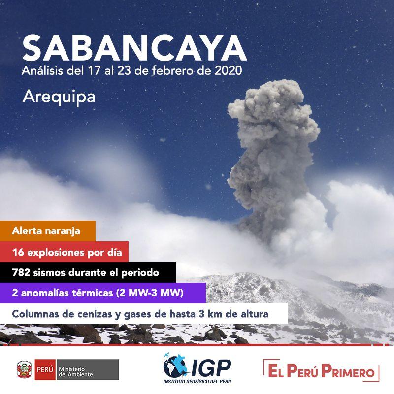 Sabancaya - summary of the activity from 17 to 23.02.2020 - Doc. IGPeru