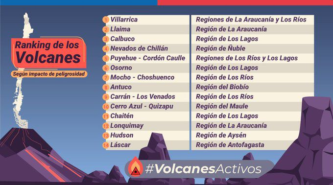Active volcanoes of Chile - Classification of volcanoes according to the impact of their dangerousness - Sernageomin