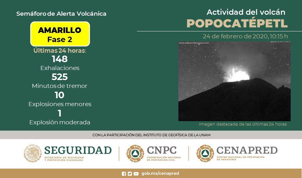 Popocatépetl - résumé d'activité des dernières 24 heures - Doc. Cenapred / CNPC / Seguridad