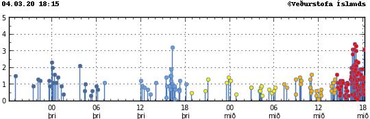 Péninsule de Reykjanes - localisation et magnitude des séismes au 04.03.2020 / 18h15  - Doc. IMO
