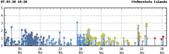 Péninsule de Reykjanes - localisation et magnitude des séismes - Doc. IMO